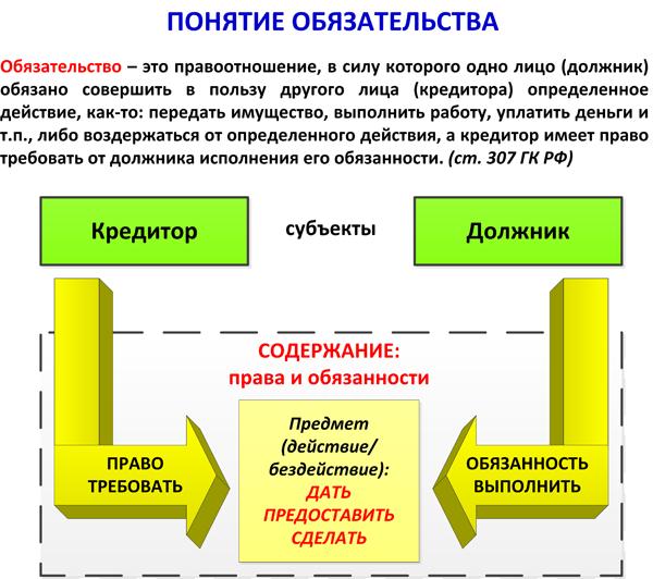 Договор как основание возникновения обязательственного правоотношения в гражданском праве